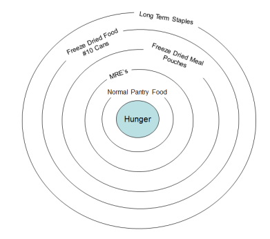 Food Storage Layers chart