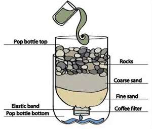 Water Sediment Filter