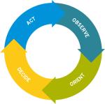 OODA - observe, orient, decide, act loop