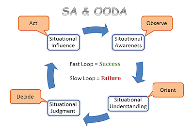 Situational Awareness & OODA