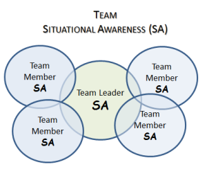 Team based Situational Awareness - Team SA