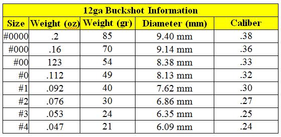 12ga Buck Shot pellet information - weight, diameter, caliber