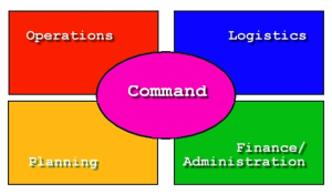 ICS Incident Command system organization for preppers
