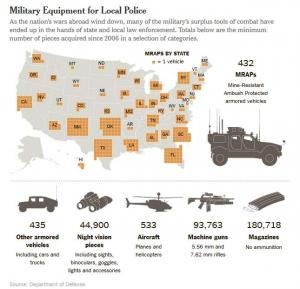federal government giving billions of dollars to local police departments