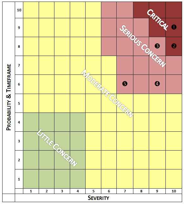 risk managment for preppers - Threat Matrix for probability and severity