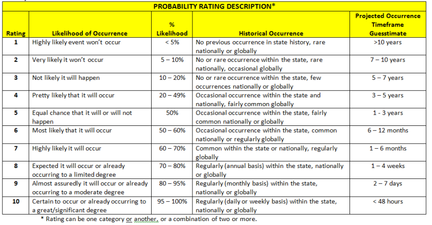 Threat Matrix - Probability rating definitions
