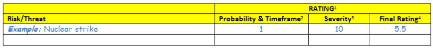 Threat Matrix Worksheet Example