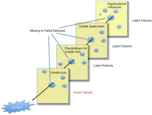 Swiss Cheese model of accident causation is a model used in risk analysis and risk management