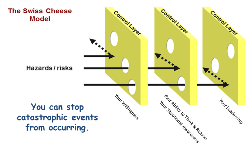 using situational awareness, leadership ad good decisionmaking you can prevent failure in the swiss cheese model.