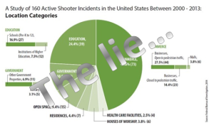 The 2014 FBI report lied about mass shootings