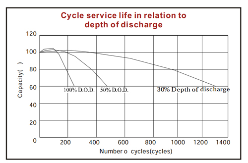 AGM battery depth of discharge cycle chart
