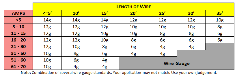 Wire Gauge Chart, wires size ampere rating