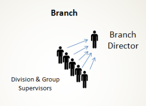 ICS - Branch
