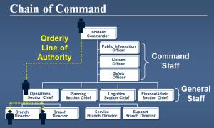 ICS Chain Of Command