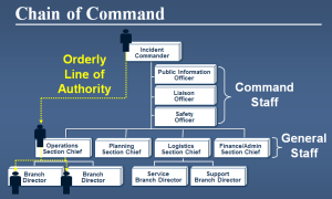 ICS Chain Of Command