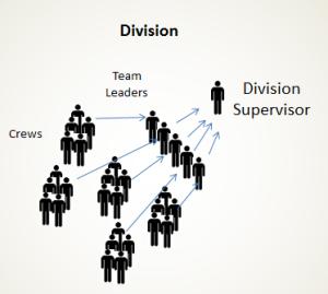 ICS - Division