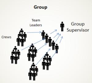 ICS - Group
