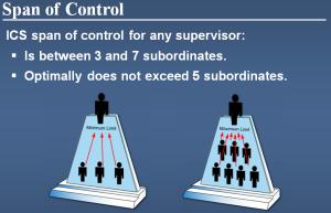 ICS - Span Of Control