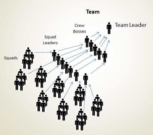 ICS - Team