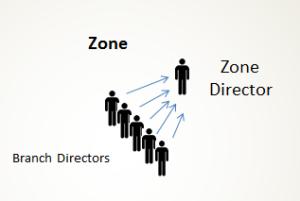 ICS - Zone