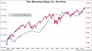 Fed pourng money into the stock market DJIA