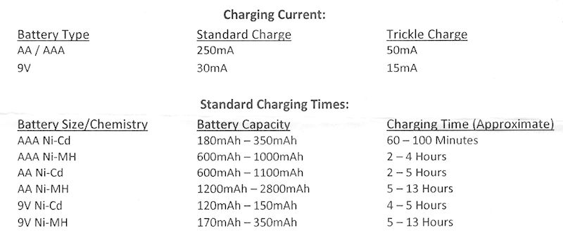 Charge times for different batteries. My 10 discharged batteries took 10-hours to fully charge. So I am not sure what number of batteries this chart applies to for teh stated time to charge..