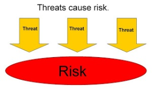 Threats Cause Risks for preppers