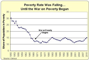 The Great Society welfare programs cause poverty rate to stop dropping.