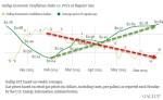 American economy getting worse