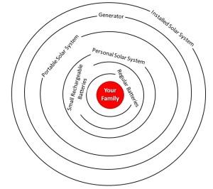emergency Preparedness Layers - power
