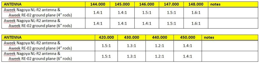 Antenna-Aweek-RE-02 & NL-R2 SWR readings
