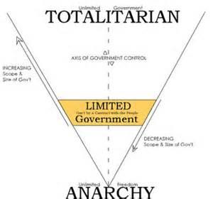 Totalitarian State - USA