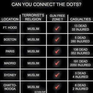 Islamic Terrorism & violence