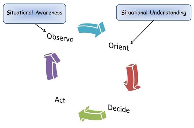 Adding in Situational Awareness
