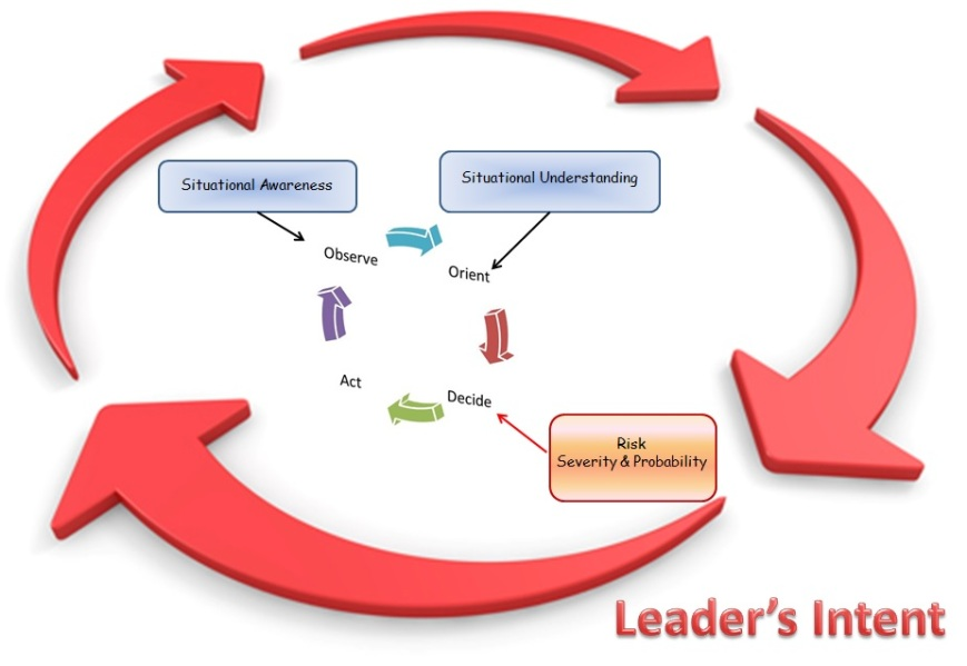 Leaders Intent OODA Situational Awareness