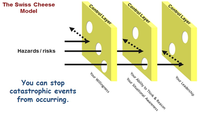 Swiss Cheese Risk Management