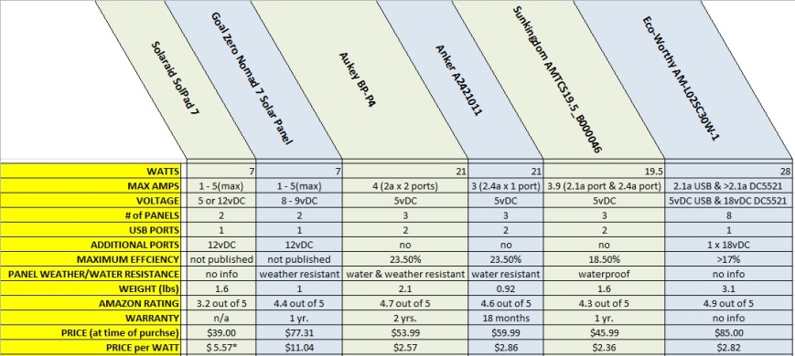 Portable Solar panel unit comparison chart