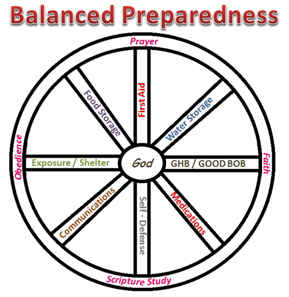 balancedpreparedness
